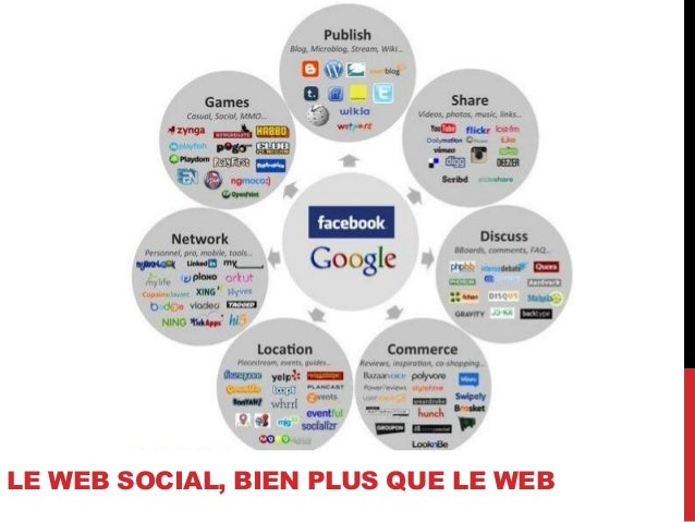 LE WEB SOCIAL, BIEN PLUS QUE LE WEB