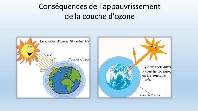 Pr sentation lyc e episcopal saint etienne equipe 2 - Consequences de la destruction de la couche d ozone ...
