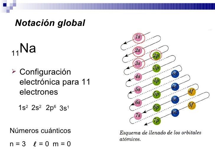 Tabla periodica relacin de la tabla peridica con la tabla periodica relacin de la tabla peridica con la configuracin electrnica urtaz Gallery
