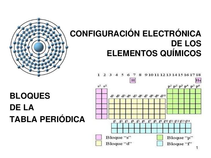 CONFIGURACIÓN ELECTRÓNICA                              DE LOS                  ELEMENTOS QUÍMICOSBLOQUESDE LATABLA PERIÓDI...