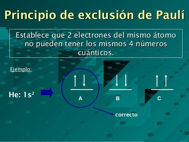 Resultado de imagen de El principio de exclusión de Pauli