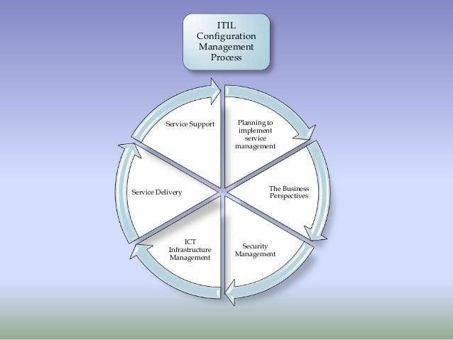 Itil Configuration Management Plan Itil Configuration Management