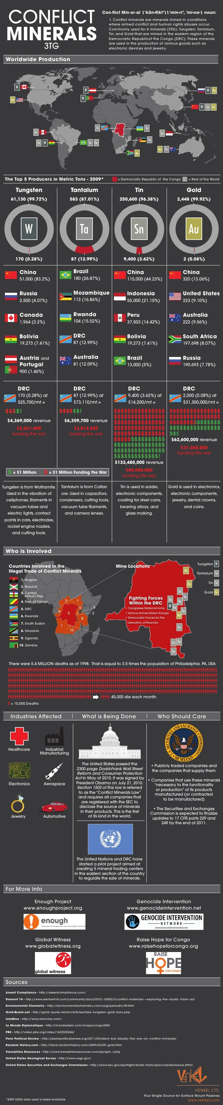 Conflict Mineral Compliance InfoGraph