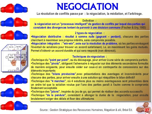 negociation and conflict Explores the barriers to the resolution of intractable international and inter-group political conflict and, working in close collaboration with pract.