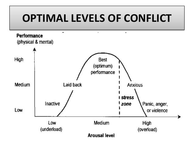 conflict management 2 essay Conflict resolutions there are many types of ways to resolve conflicts in teams for this section, we will outline the solution and management which includes negotiation, mediation, and arbitration.
