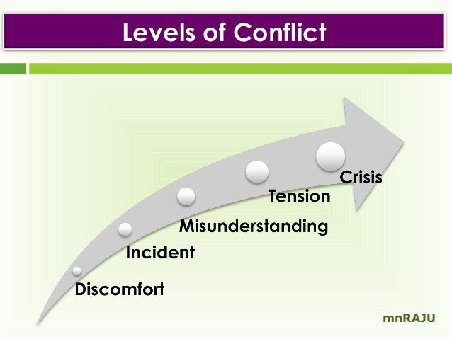 use skills and techniques to resolve misunderstandings and conflicts constructively Conflict resolution by based solidly on god's word, this series of articles will give you what you need to respond to conflict biblically and constructively biblical tips to resolve conflict in your relationships.