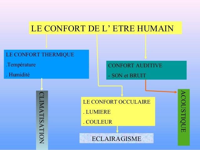 LE CONFORT THERMIQUE .Température . Humidité LE CONFORT OCCULAIRE . LUMIERE . COULEUR CONFORT AUDITIVE - SON et BRUIT ECLA...