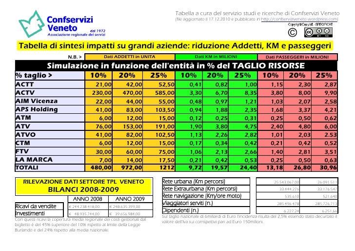 Confservizi Veneto TPL Tabella simulazioni