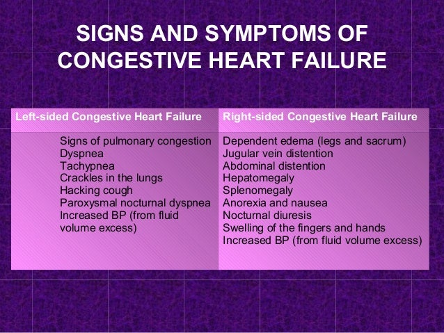 Image Result For How Is Congestive Heart Failure Treated