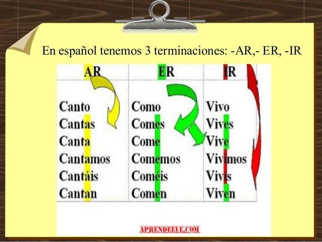 En español tenemos 3 terminaciones: -AR,- ER, -IR