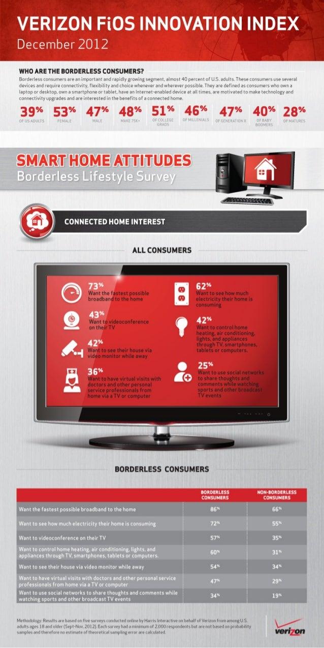 Verizon Borderless Lifestlye Survey: Connected home interest