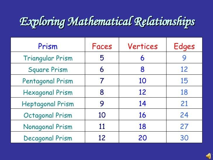 Nonagonal Prism Net 18 11 Nonagonal Prism 24Hexagonal Pyramid Faces Edges Vertices