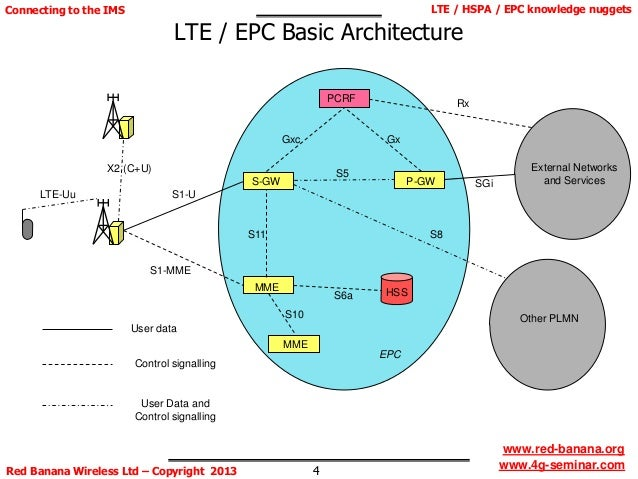 Image gallery epc ims for Architecture 4g lte