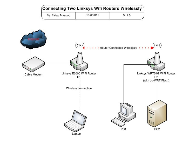 Connecting Two Linksys Wifi Routers Wirelessly                By: Faisal Masood            10/6/2011                   V: ...
