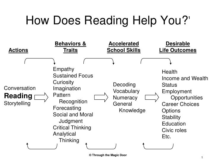 How Does Reading Help You?1<br />Desirable<br />Life Outcomes<br />Behaviors &<br />Traits<br />Accelerated<br />School Sk...