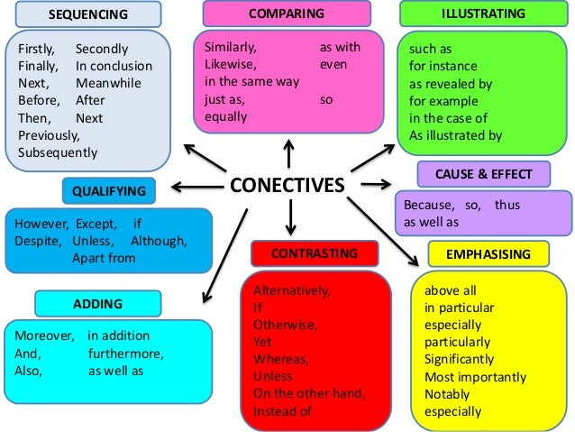 comparison contrast words essay Compare and contrast is a common form of academic writing, either as an essay type on its own, or as part of a larger essay which includes one or more paragraphs which compare or contrast.