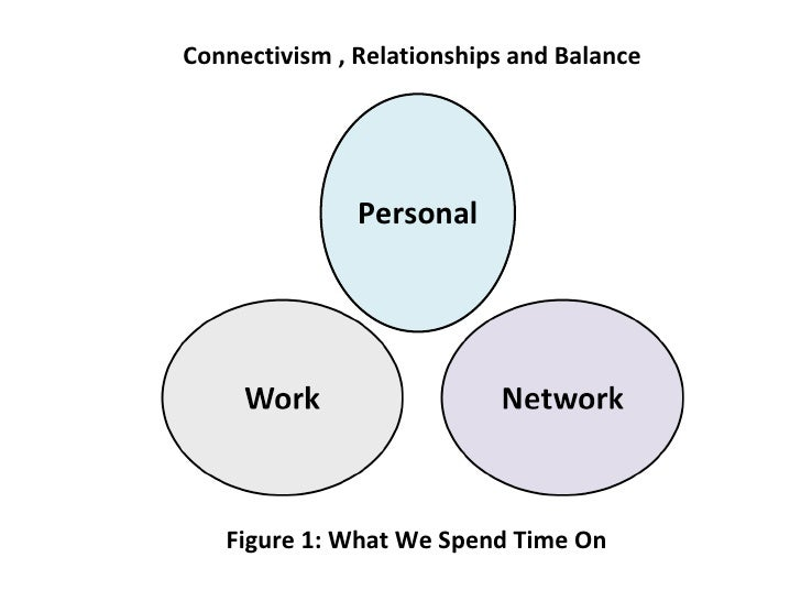 Connectivism , Relationships and Balance Personal Figure 1: What We Spend Time On