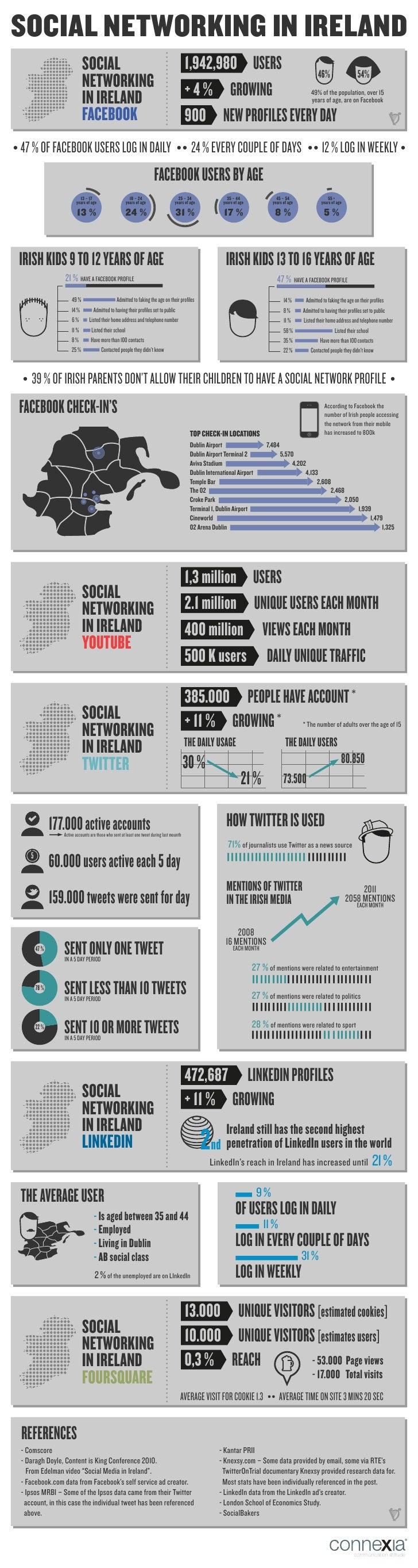 Connexia ireland uk social networking in ireland (1)