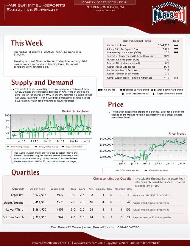 Monday September 1, 2014  STEVENSON RANCH, CA Paris911 Intel Reports  Executive Summary  This Week  The median list price ...