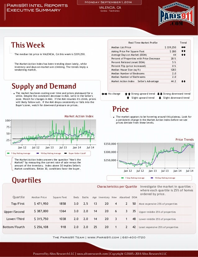 Monday September 1, 2014  VALENCIA, CA Paris911 Intel Reports  Executive Summary  This Week  The median list price in VALE...