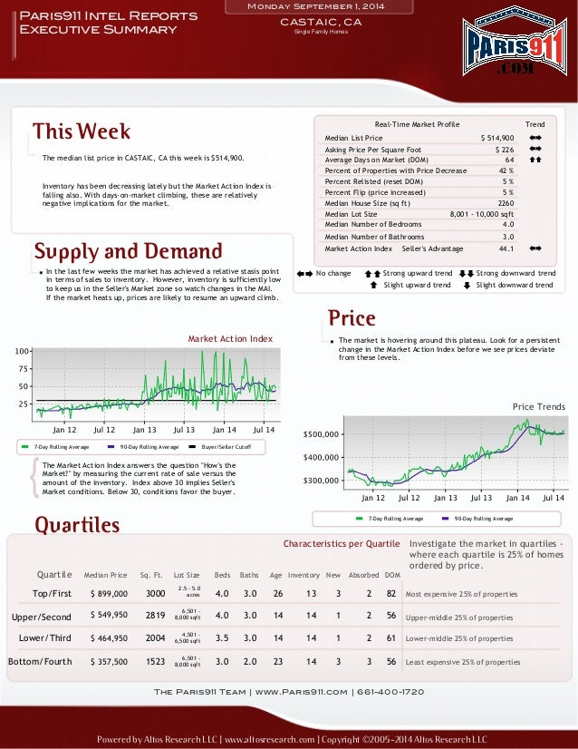 Monday September 1, 2014  Paris911 Intel Reports CASTAIC, CA  Executive Summary  This Week  The median list price in CASTA...