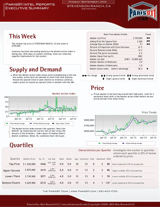 Monday September 1, 2014  Paris911 Intel Reports STEVENSON RANCH, CA  Executive Summary  This Week  The median list price ...