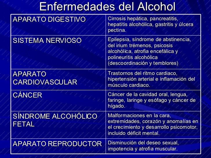 El resumen sobre el alcoholismo