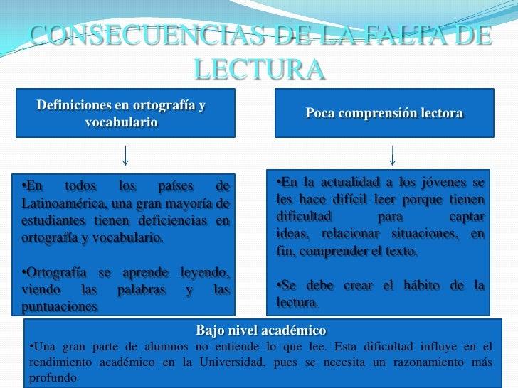 CONSECUENCIAS DE LA FALTA DE LECTURA<br />Definiciones en ortografía y vocabulario<br />Poca comprensión lectora<br /><ul>...