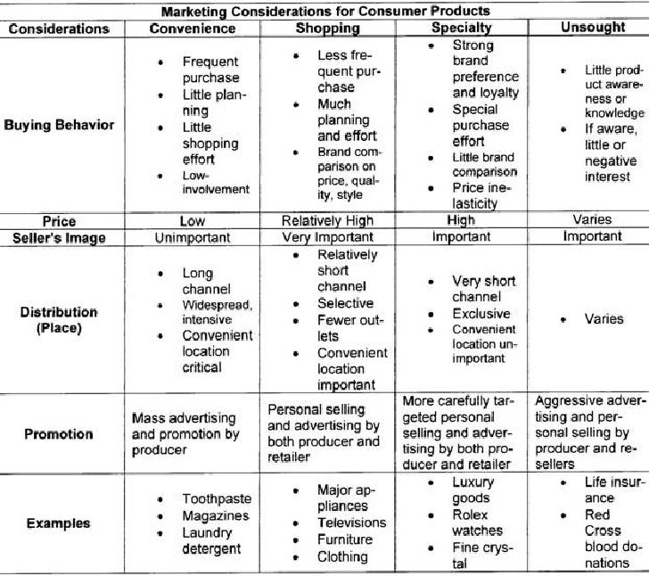 Considerations grid