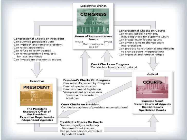 essay questions on checks and balances Tatianna orozco p 2 checks and balances the six basic principles of the constitution are popular sovereignty, limited government, separation of powers, judicial.
