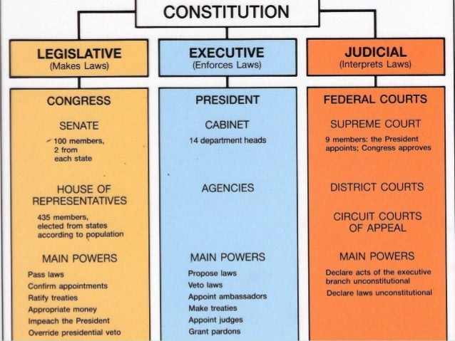 Kids Laws Com Articles Of The Constitution