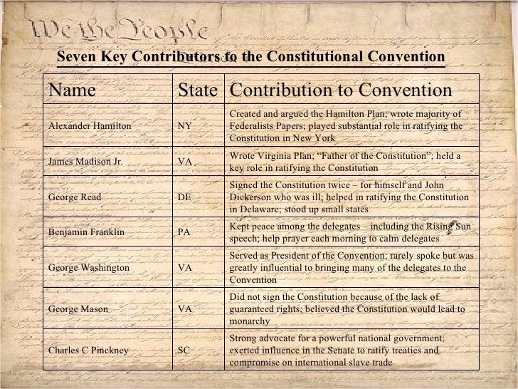 an introduction to alexander hamilton and his contributions to the constitutional convention His more substantive role was in pursuing the constitutional convention itself how did alexander hamilton view his contributions.