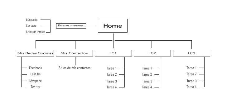 Tarea 2-Proceso constructivo del sitio
