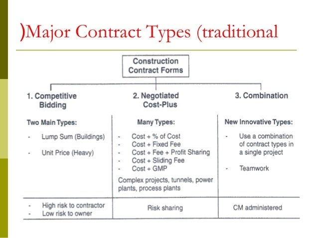 Construction Contracts Docuements 08092008