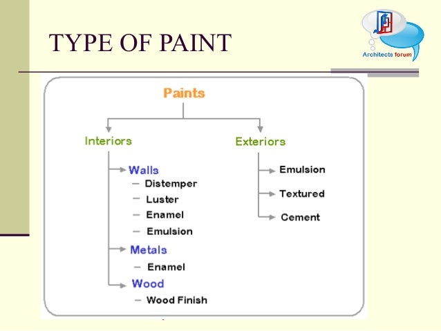 What Type Of Paint Can Be Used On Glass