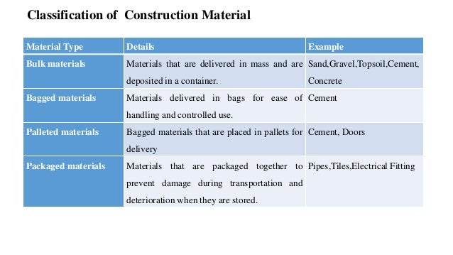 Inventory Of Building Materials