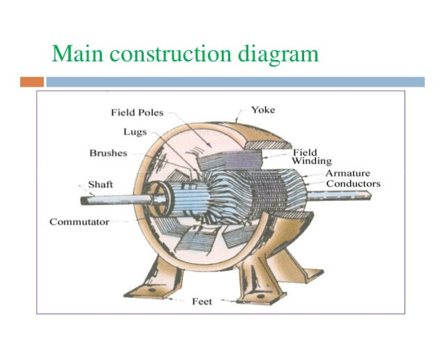 Construction Of Dc Machines
