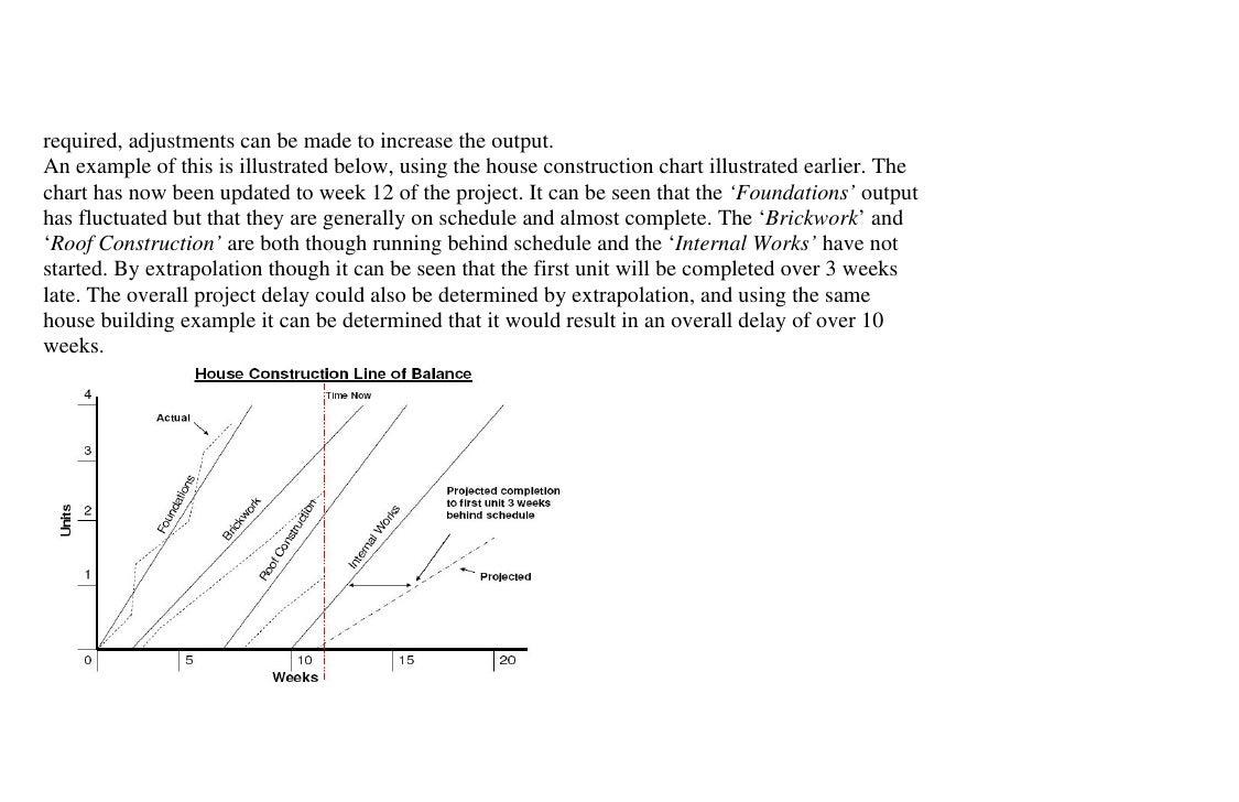 construction project managment techniques   progressed line of balance diagram