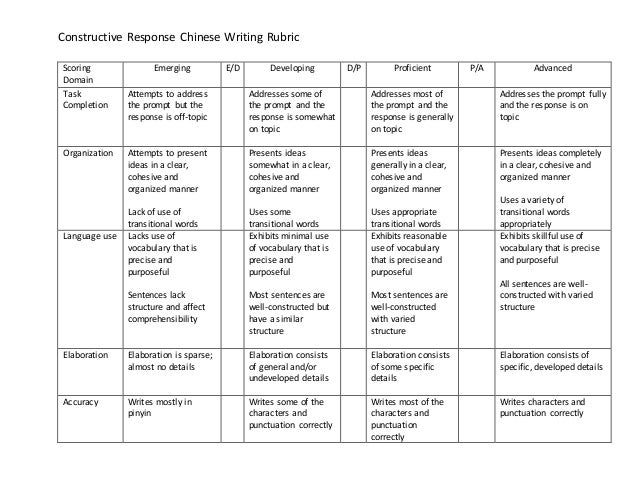 rubric for response to literature essay Six traits rubric for response to literature ideas 6 the thesis statement, evidence, and related details show real insight into the reading 5 the response has a clear thesis statement, appropriate evidence, and necessary details 4 2 general or overused words make this essay hard to understand 1 the writer needs.