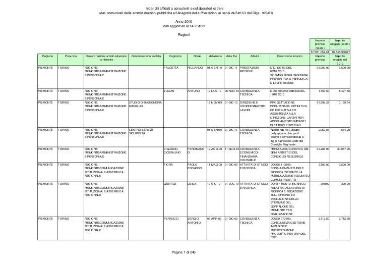 Incarichi affidati a consulenti e collaboratori estreni                                    (dati comunicati dalle amminist...