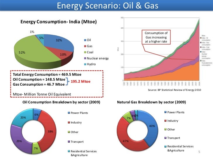 India S Energy Sector How To Increase Oil Supply