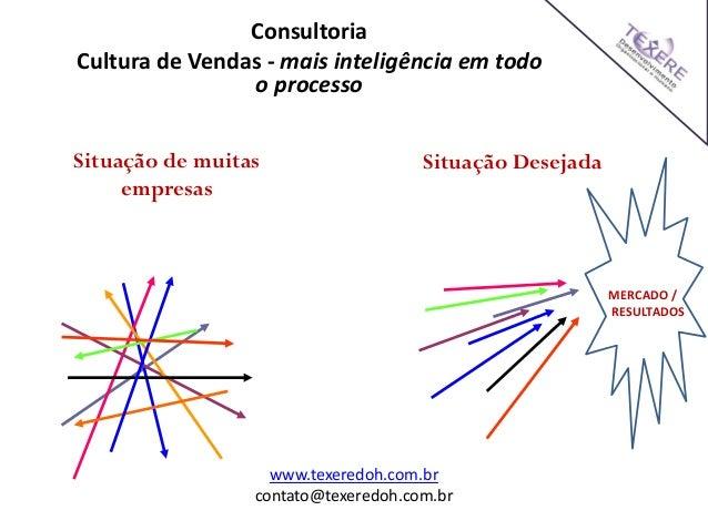 Situação DesejadaSituação de muitas empresas Consultoria Cultura de Vendas - mais inteligência em todo o processo MERCADO ...