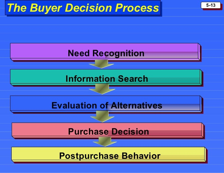 low and high involvement situations of Consumer behaviour in the purchase of high and low involvement topics: brand low and high involvement situations of buying behaviour essay.