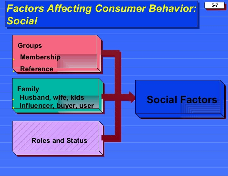 buying patterns and behavior influencers The influence of cultural factors on consumer buying behaviour and an application in turkey subcultures not only influence buying patterns.