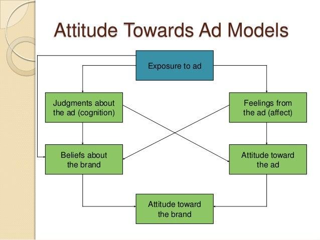 understanding consumer behaviour attitudes towards advertising Consumer behaviour : the study of attitudes is the key to understanding consumers' behaviour towards a documents similar to consumer behaviour- 4 : attitude.