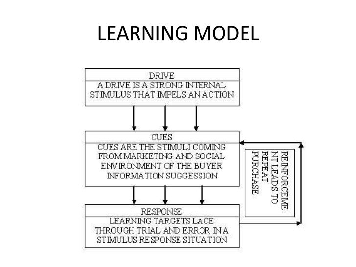 Consumer behavior Introduction with Models