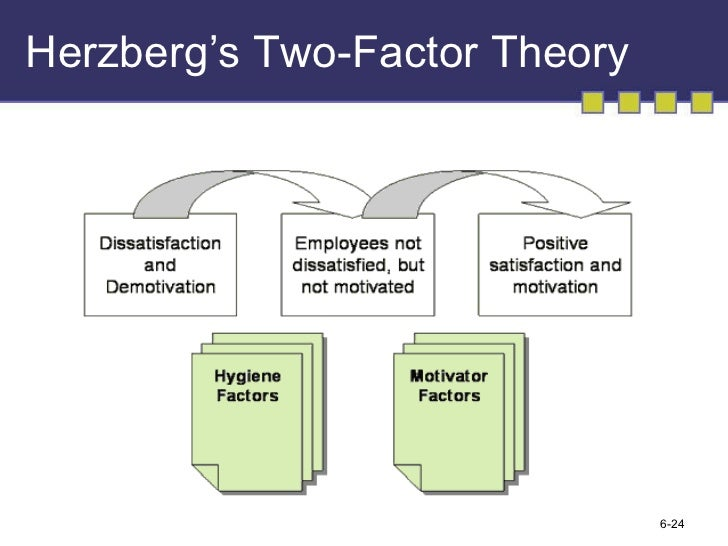 two factor theory consumer behaviour 2 the expectancy disconfirmation theory suggests that consumers form  (1995)  claimed that the vital factors are the behaviour of employees, cleanliness and.