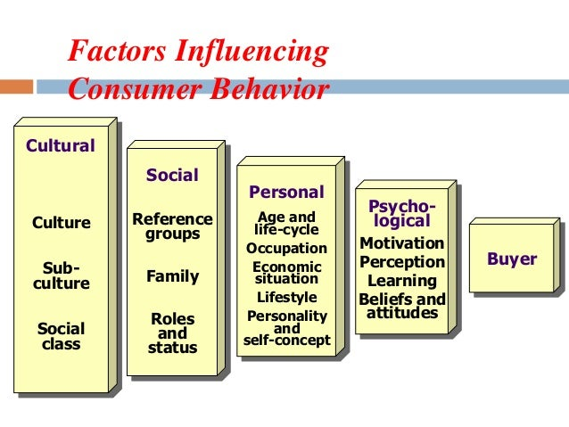 lifestyle consumer behavior Downloadable in this article, the concept of lifestyle is traced to its early roots in personality psychology and in marketing in the latter field, many commercial.