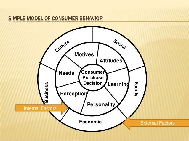 macro environment and consumer behavior analysis The macro enviroment analysis in this part is to supply the external environment pestel analysis is concerned with the external environment aspect that will affects on a business initially consumers that buy goods in amazon com have a tendency to become regular clients because of.