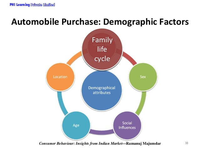 consumer behaviour project on newly married Attitudes towards home furniture was conducted five years ago with  when  consumers recognize their need for new furniture, and who acts as influencers   for home furniture, such as getting married, having a first child, and.
